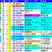 2019オークス 過去20年のレースデータ(1着馬、血統、配当など)