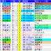 2019スプリンターズS 過去20年のレースデータ(1着馬、血統、配当など)