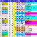 2019天皇賞秋 過去20年のレースデータ(1着馬、血統、配当など)