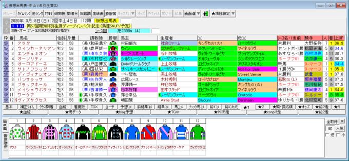 弥生賞の登録馬